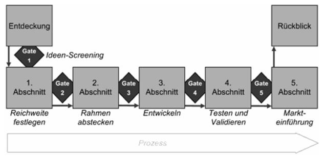 produktentwicklung-phasen