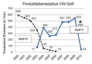 produktlebenszyklus-golf