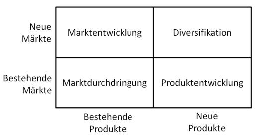 Unternehmensstrategie Ansoff