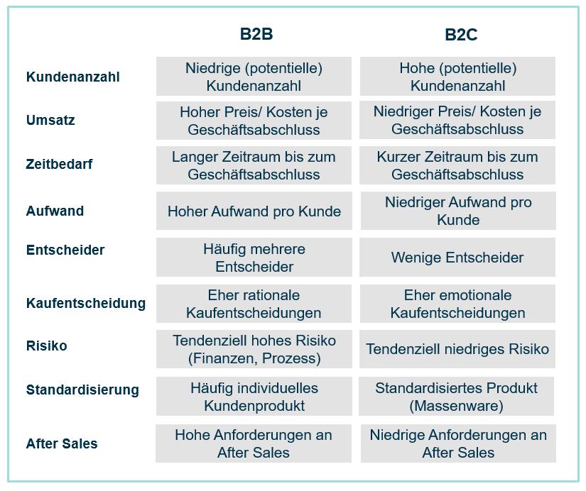 B2B-Definition