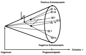 szenario-analyse-entscheidungen-treffen