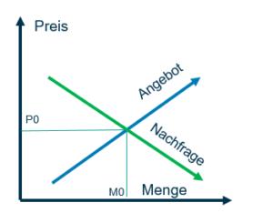 Preispolitik Marketing Mix